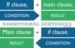 Conditional Subsummaries
