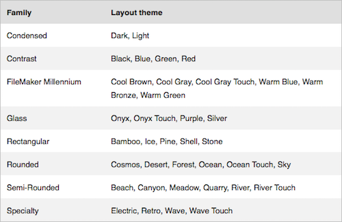 Themes Rule