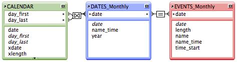 The Philosophy of FileMaker - Calendar Conundrum